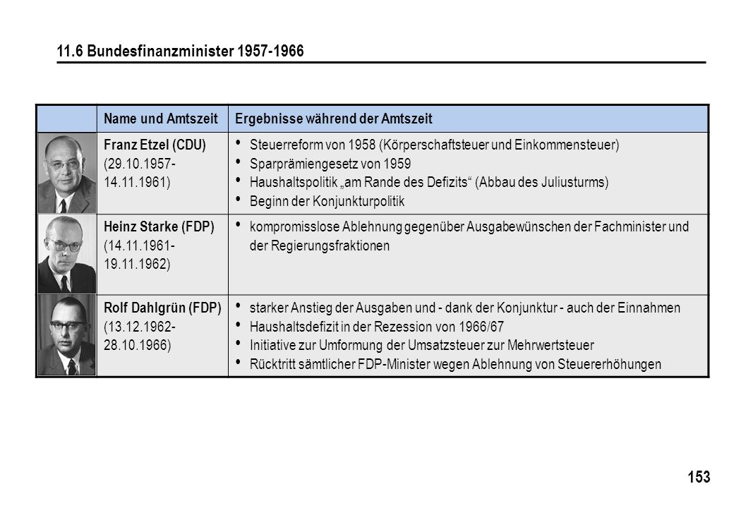 11.6 Bundesfinanzminister 1957-1966
