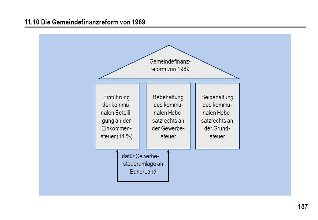 11.10 Die Gemeindefinanzreform von 1969