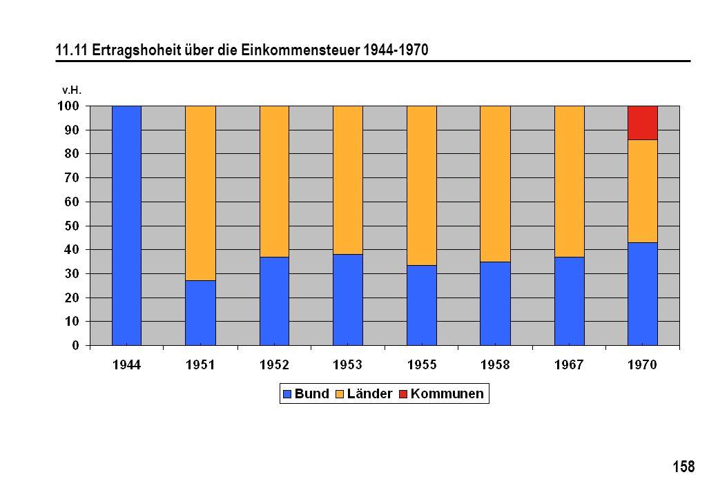 11.11 Ertragshoheit über die Einkommensteuer 1944-1970
