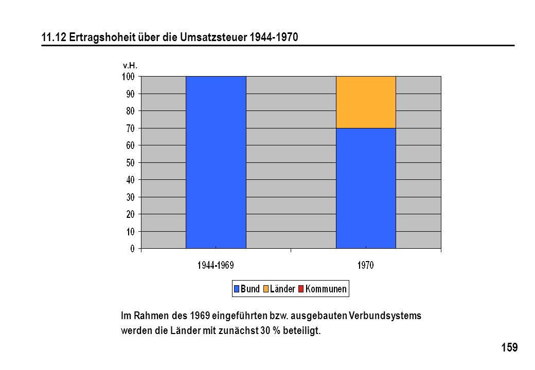 11.12 Ertragshoheit über die Umsatzsteuer 1944-1970