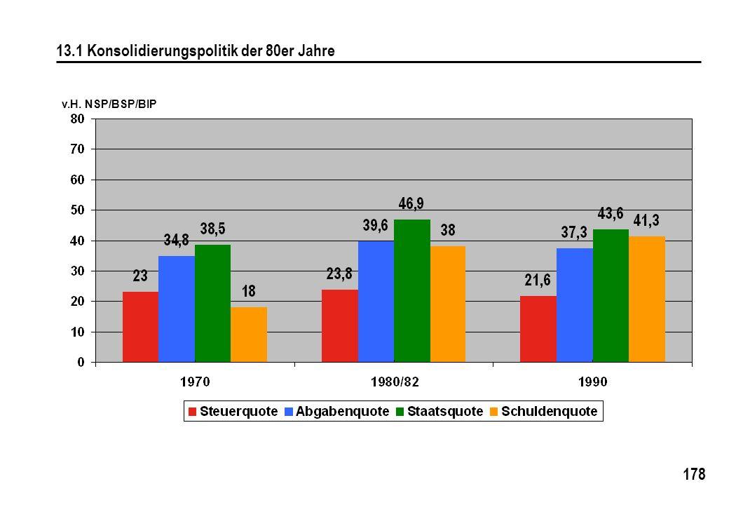 13.1 Konsolidierungspolitik der 80er Jahre
