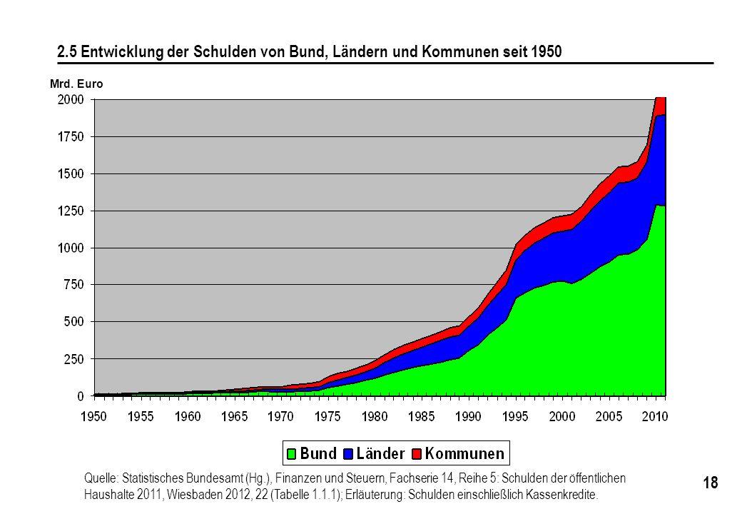 2.5 Entwicklung der Schulden von Bund, Ländern und Kommunen seit 1950