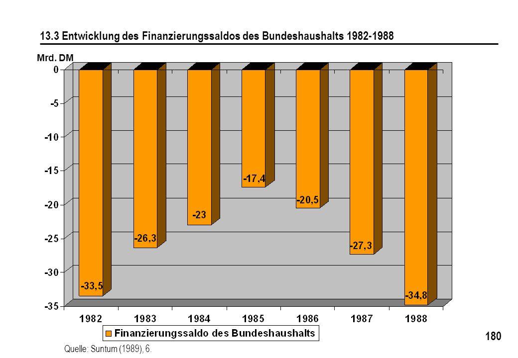 13.3 Entwicklung des Finanzierungssaldos des Bundeshaushalts 1982-1988