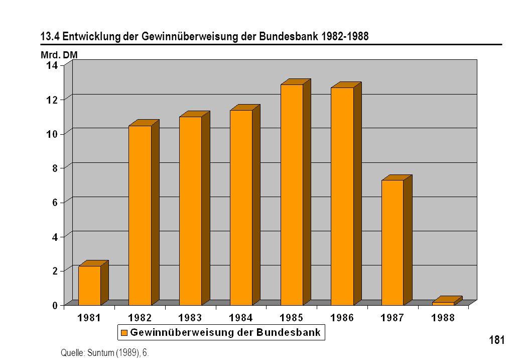 13.4 Entwicklung der Gewinnüberweisung der Bundesbank 1982-1988