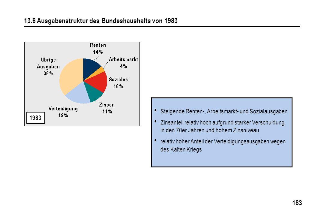 13.6 Ausgabenstruktur des Bundeshaushalts von 1983