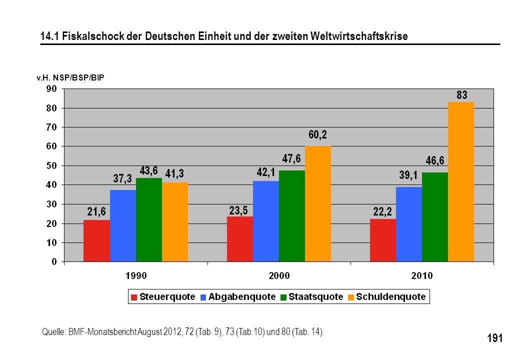 14.1 Fiskalschock der Deutschen Einheit und der zweiten Weltwirtschaftskrise