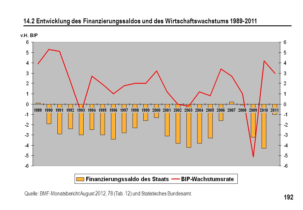 14.2 Entwicklung des Finanzierungssaldos und des Wirtschaftswachstums 1989-2011