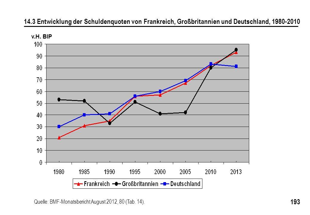 14.3 Entwicklung der Schuldenquoten von Frankreich, Großbritannien und Deutschland, 1980-2010