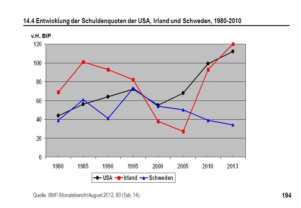 14.4 Entwicklung der Schuldenquoten der USA, Irland und Schweden, 1980-2010