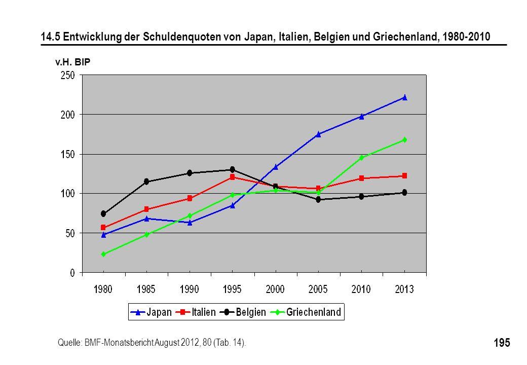 14.5 Entwicklung der Schuldenquoten von Japan, Italien, Belgien und Griechenland, 1980-2010