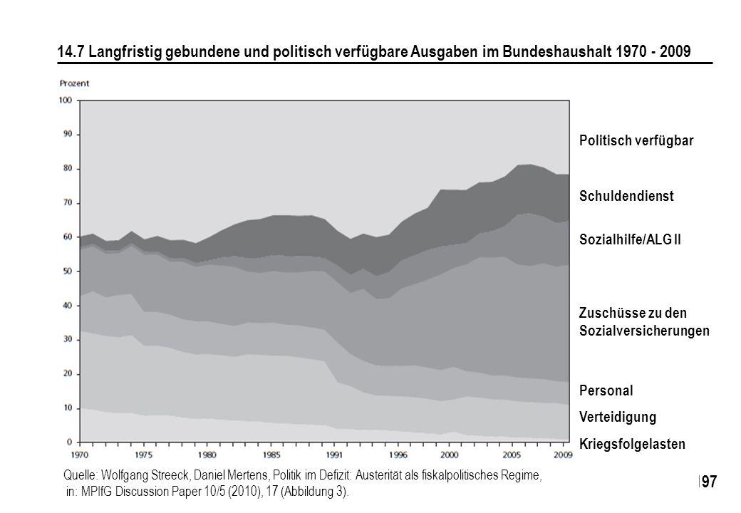 14.7 Langfristig gebundene und politisch verfügbare Ausgaben im Bundeshaushalt 1970 - 2009