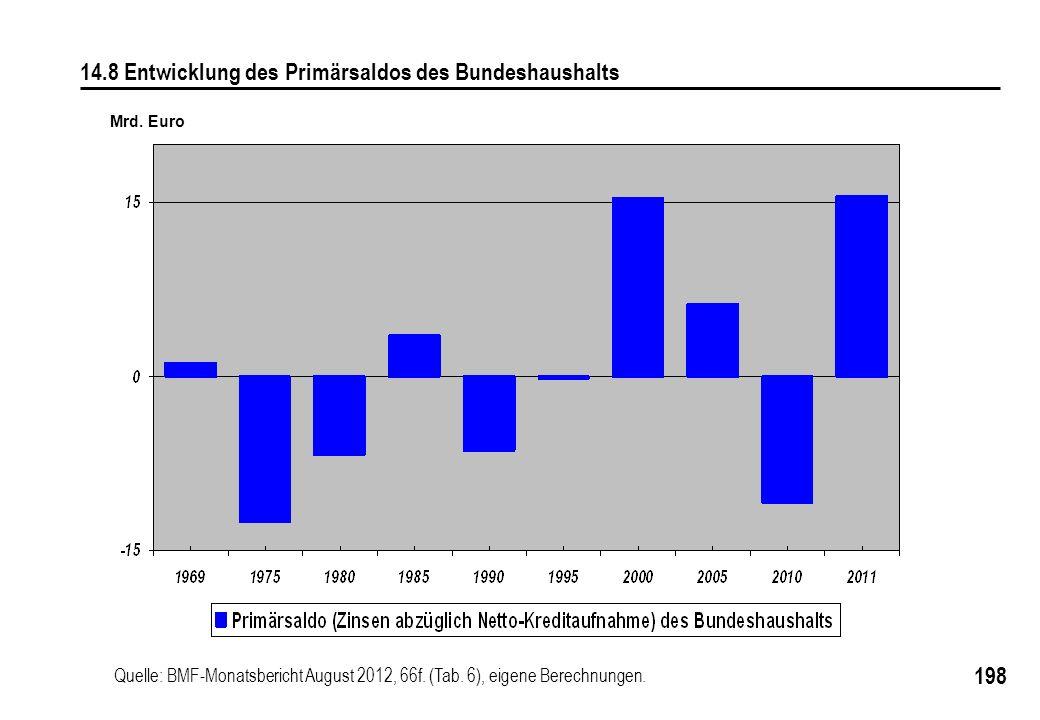 14.8 Entwicklung des Primärsaldos des Bundeshaushalts