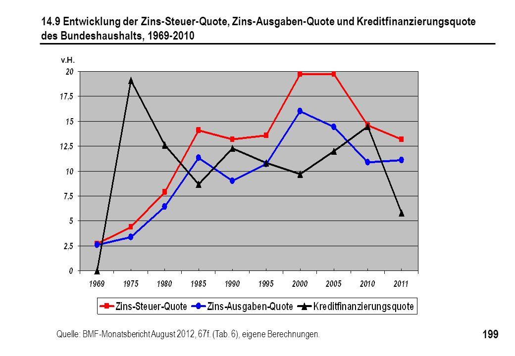 14.9 Entwicklung der Zins-Steuer-Quote, Zins-Ausgaben-Quote und Kreditfinanzierungsquote
