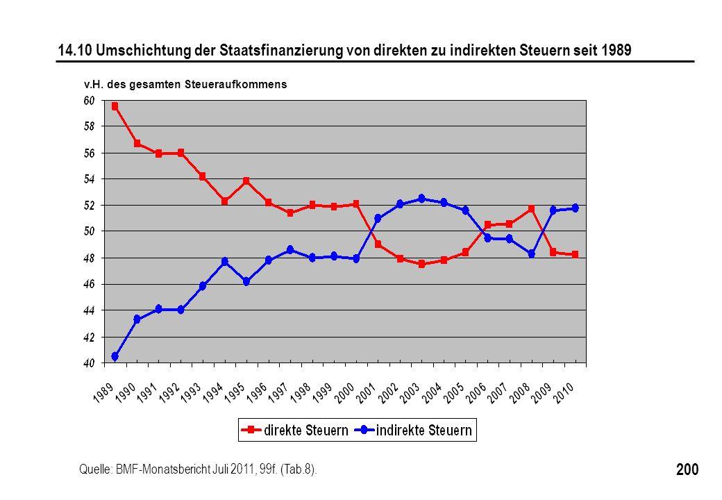 14.10 Umschichtung der Staatsfinanzierung von direkten zu indirekten Steuern seit 1989