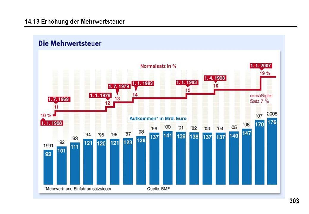 14.13 Erhöhung der Mehrwertsteuer