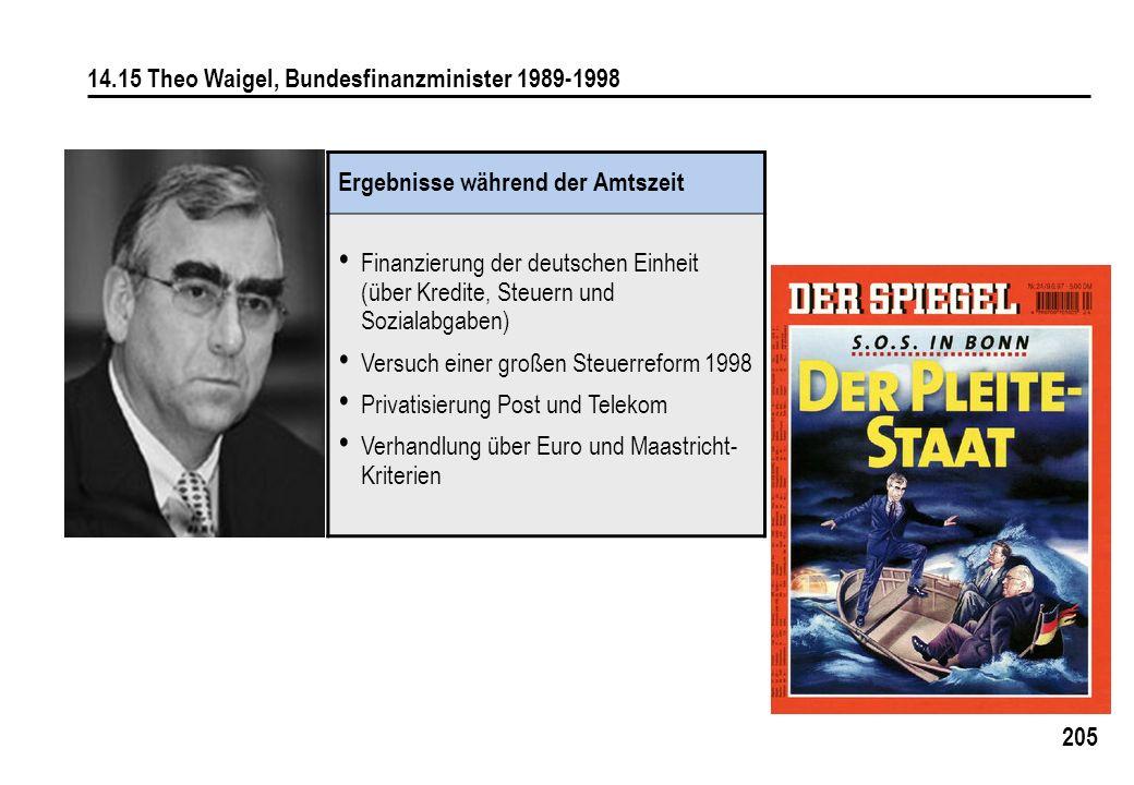 14.15 Theo Waigel, Bundesfinanzminister 1989-1998