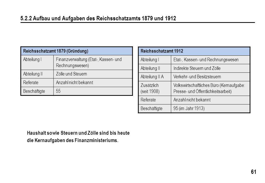 5.2.2 Aufbau und Aufgaben des Reichsschatzamts 1879 und 1912