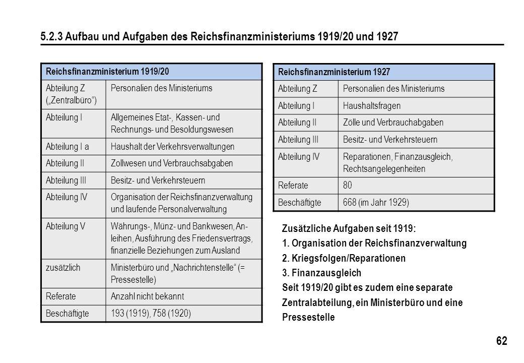 5.2.3 Aufbau und Aufgaben des Reichsfinanzministeriums 1919/20 und 1927