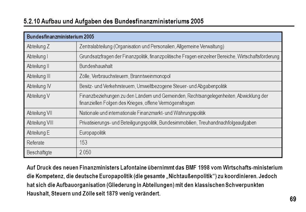 5.2.10 Aufbau und Aufgaben des Bundesfinanzministeriums 2005