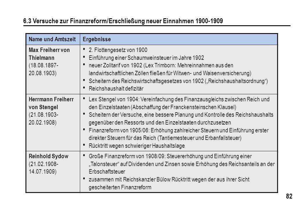 6.3 Versuche zur Finanzreform/Erschließung neuer Einnahmen 1900-1909