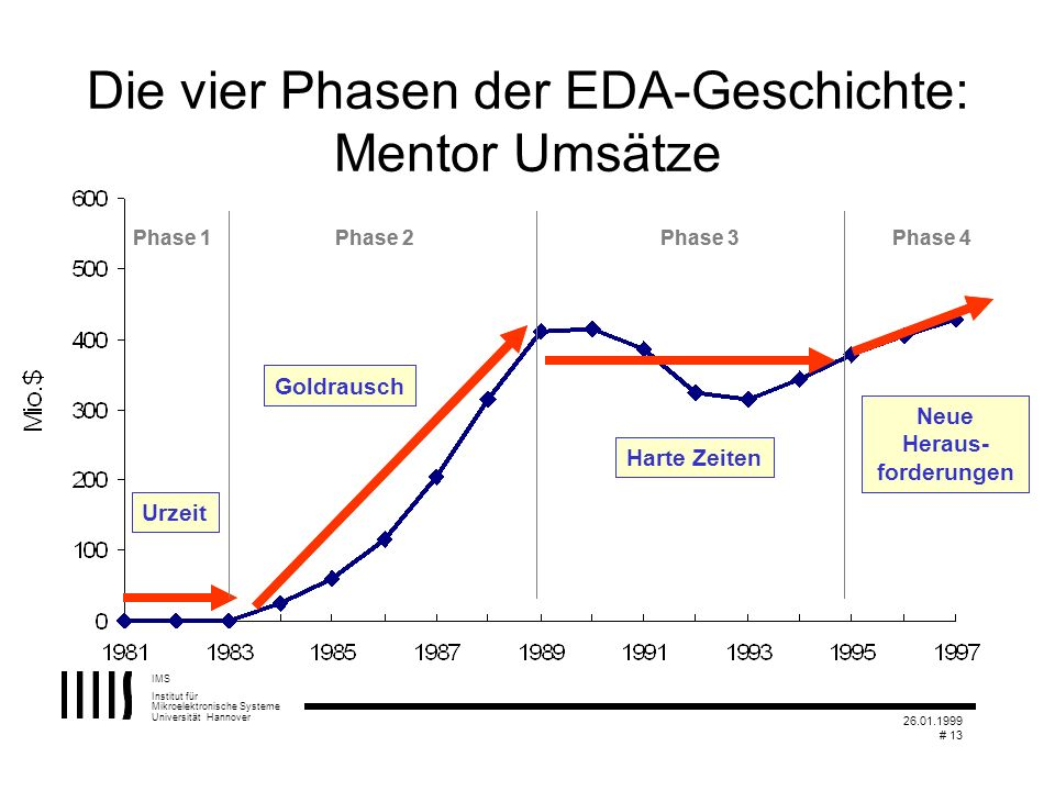 Die vier Phasen der EDA-Geschichte: Mentor Umsätze