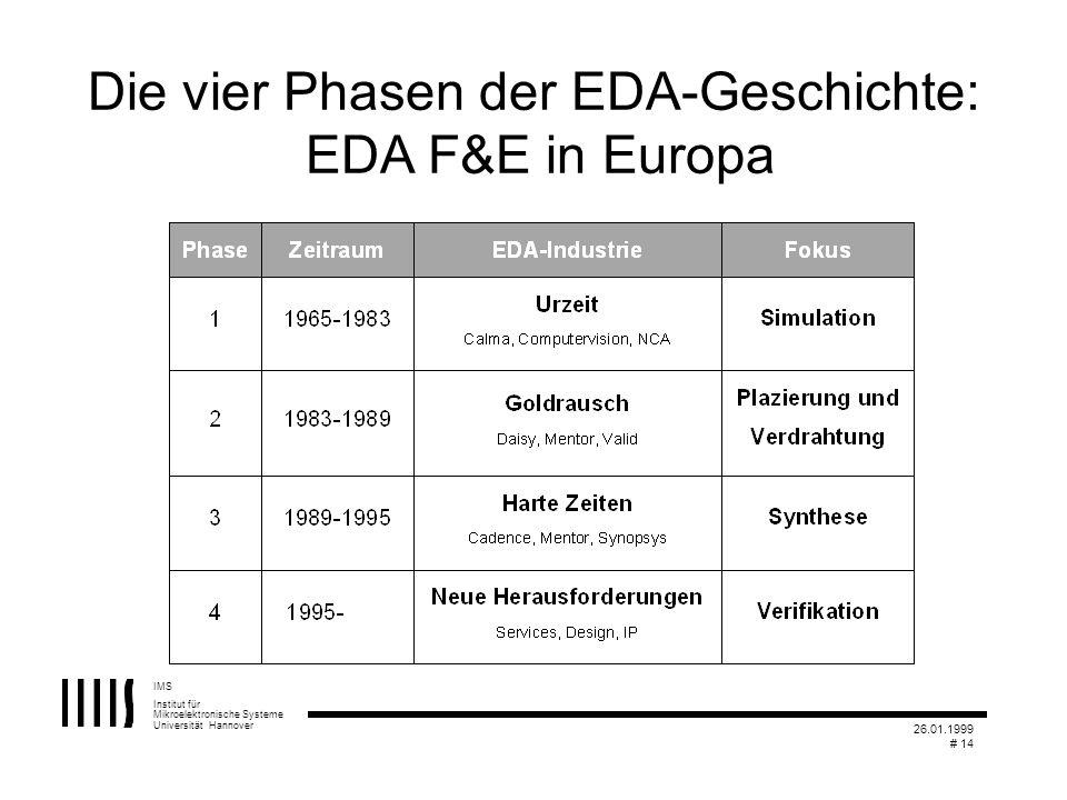 Die vier Phasen der EDA-Geschichte: EDA F&E in Europa