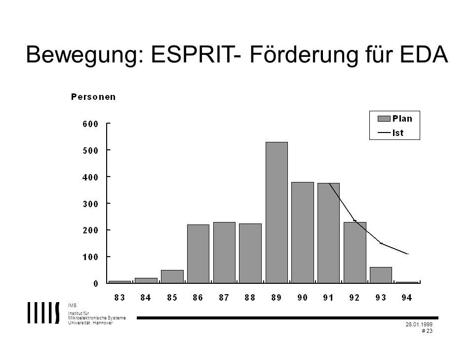 Bewegung: ESPRIT- Förderung für EDA