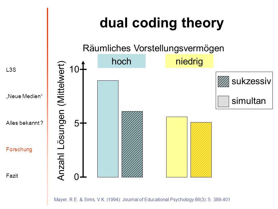 dual coding theory Räumliches Vorstellungsvermögen hoch niedrig 10