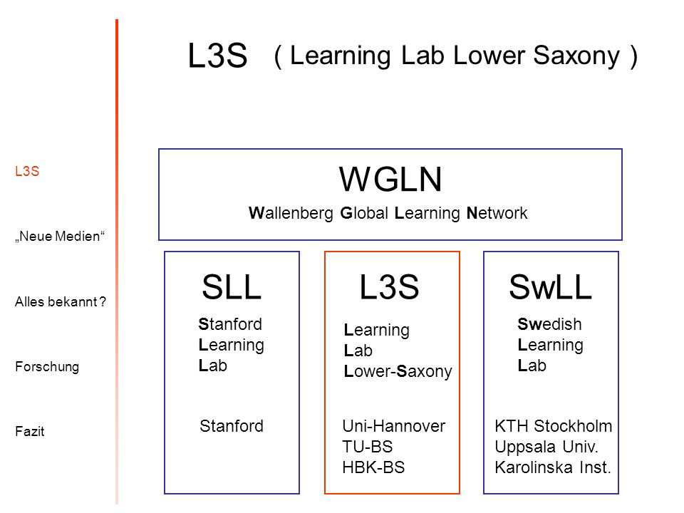 L3S WGLN SLL SwLL L3S ( Learning Lab Lower Saxony )