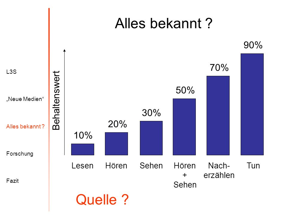 Alles bekannt Quelle 90% 70% Behaltenswert 50% 30% 20% 10% Tun