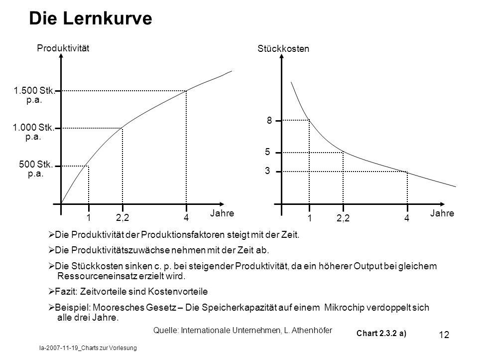 la-2007-11-19_Charts zur Vorlesung
