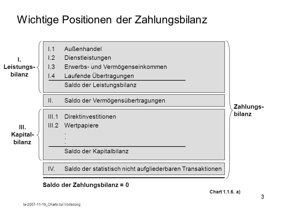Wichtige Positionen der Zahlungsbilanz