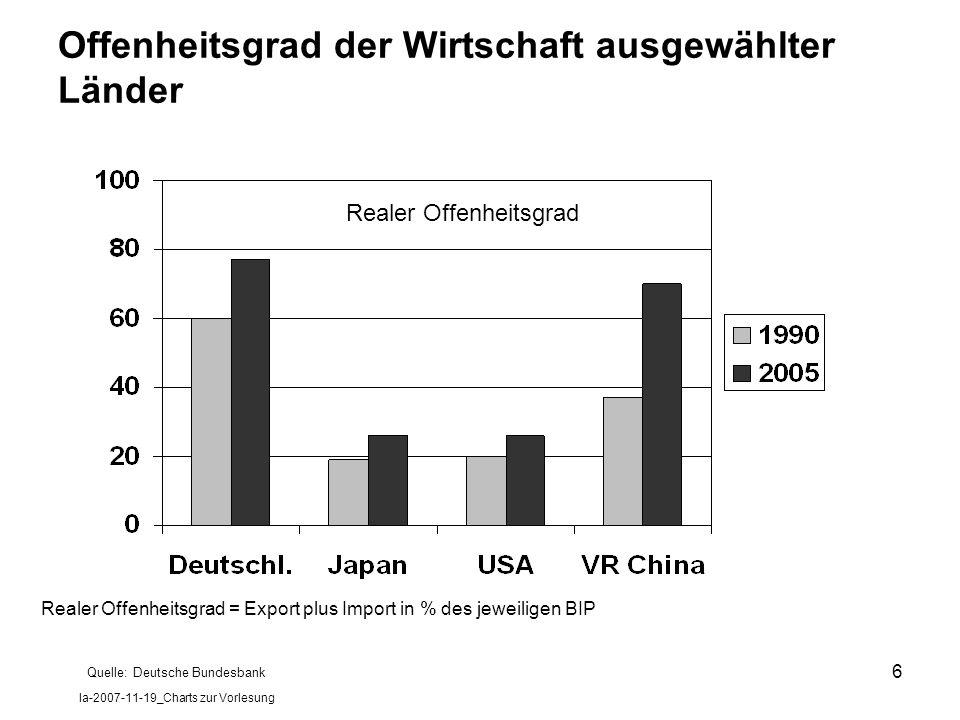 Offenheitsgrad der Wirtschaft ausgewählter Länder