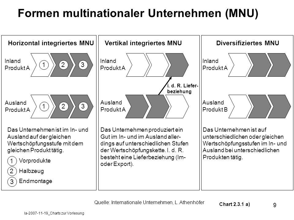 Formen multinationaler Unternehmen (MNU)