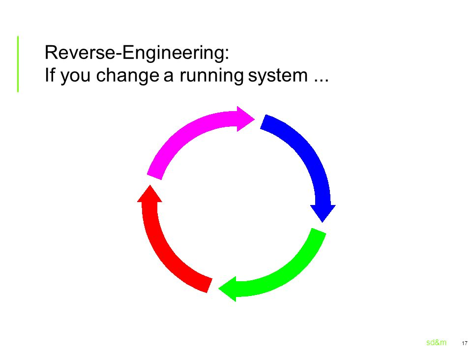 Reverse-Engineering: If you change a running system ...
