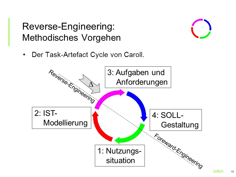 Reverse-Engineering: Methodisches Vorgehen
