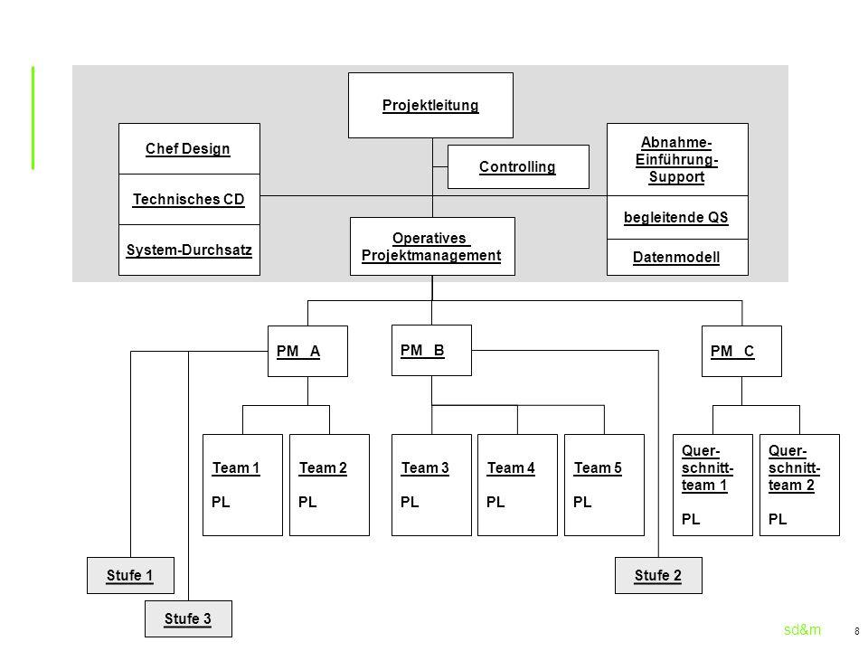 Projektleitung Chef Design. Abnahme- Einführung- Support. Controlling. Technisches CD. begleitende QS.