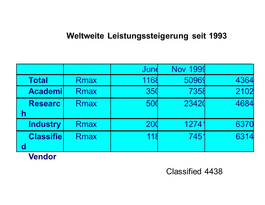 Weltweite Leistungssteigerung seit 1993
