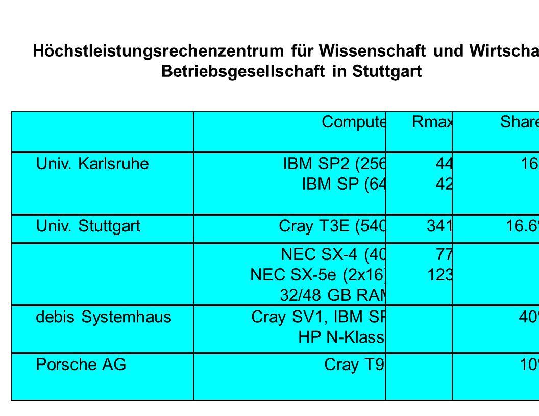 Höchstleistungsrechenzentrum für Wissenschaft und Wirtschaft Betriebsgesellschaft in Stuttgart