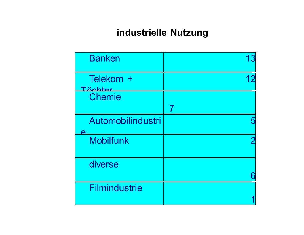industrielle Nutzung Banken. 13. Telekom + Töchter. 12. Chemie. 7. Automobilindustrie. 5. Mobilfunk.