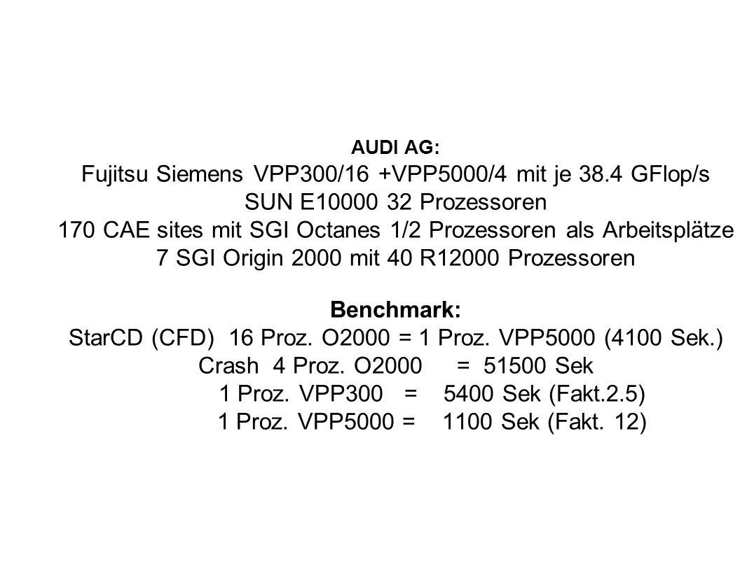 Fujitsu Siemens VPP300/16 +VPP5000/4 mit je 38.4 GFlop/s