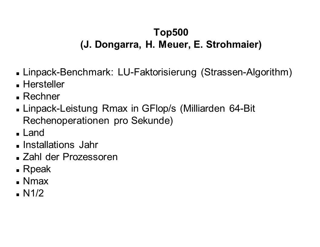 (J. Dongarra, H. Meuer, E. Strohmaier)