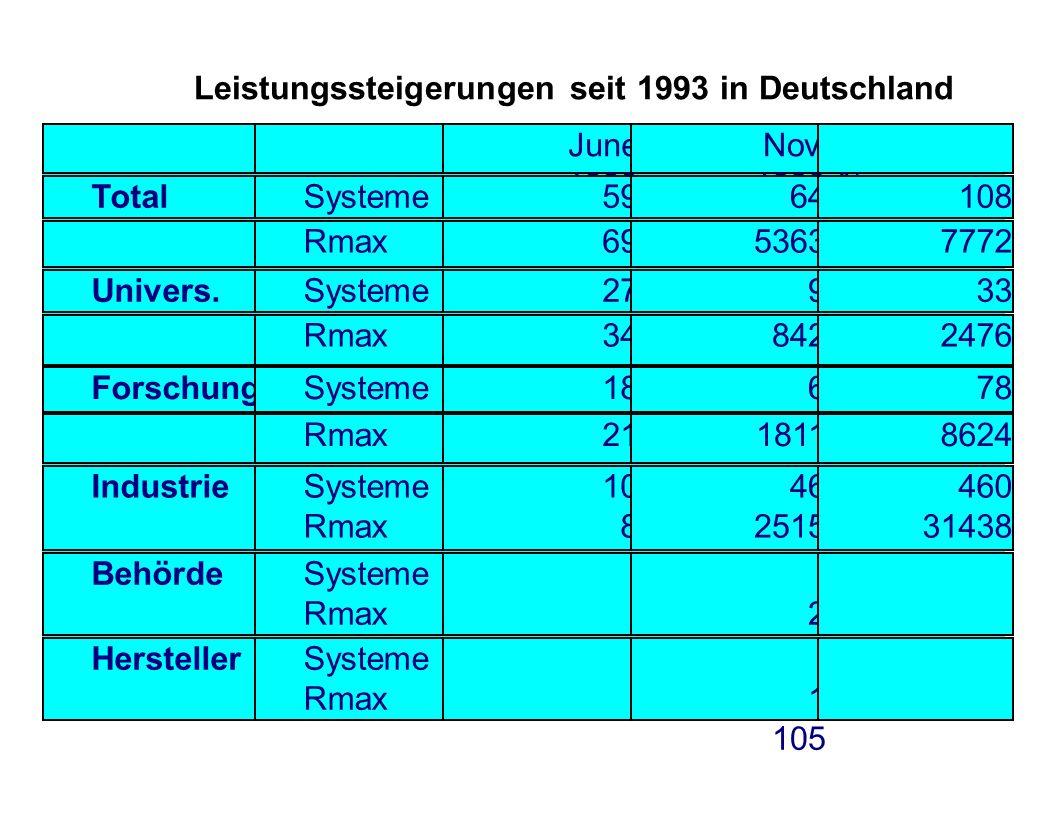 Leistungssteigerungen seit 1993 in Deutschland
