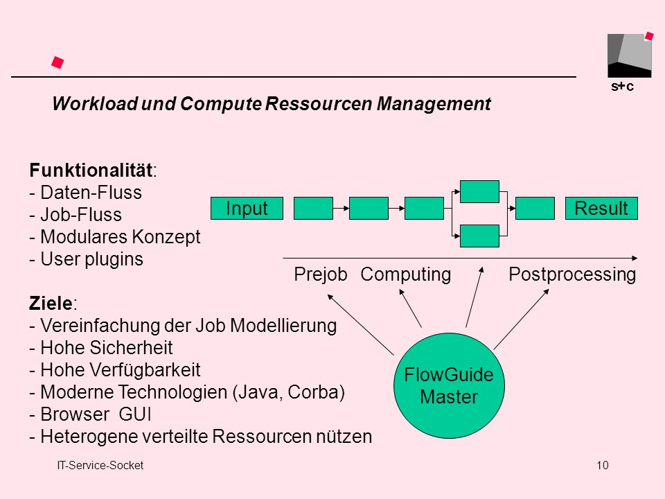 Workload und Compute Ressourcen Management