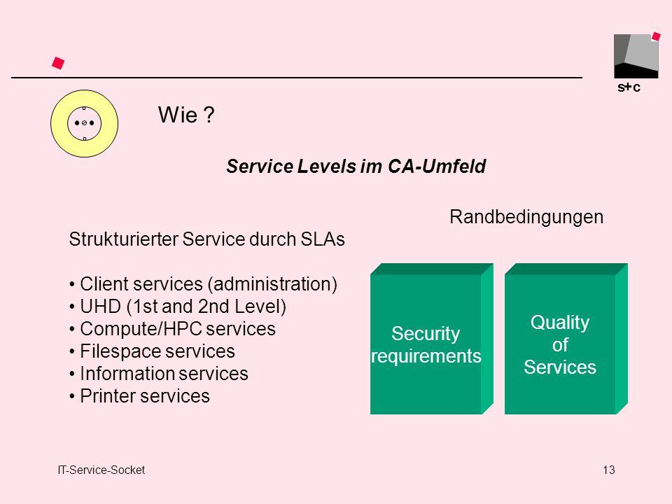 Wie Service Levels im CA-Umfeld Randbedingungen