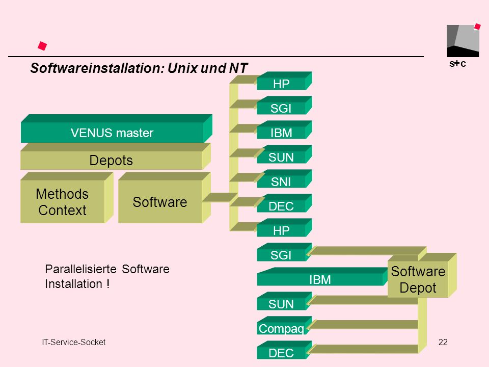 Softwareinstallation: Unix und NT