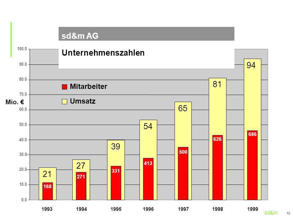 sd&m AG Unternehmenszahlen 94 81 65 54 39 27 21 Mitarbeiter Umsatz