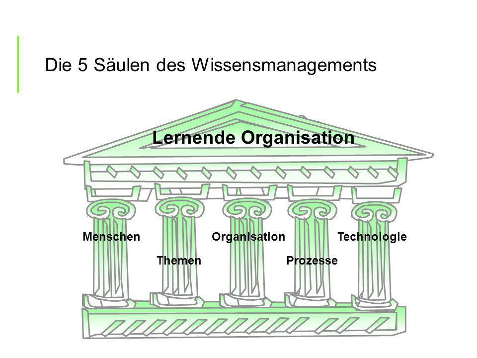 Die 5 Säulen des Wissensmanagements