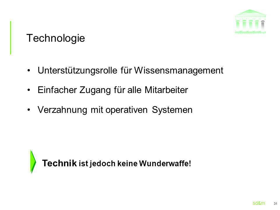 Technologie Unterstützungsrolle für Wissensmanagement