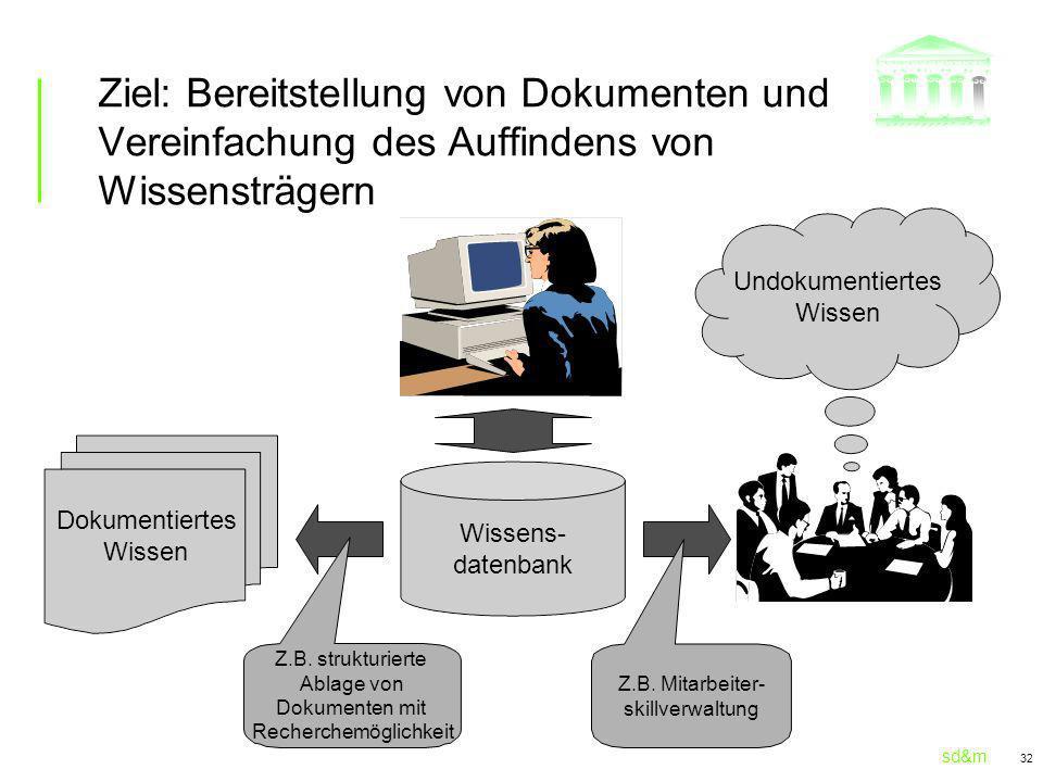 Ziel: Bereitstellung von Dokumenten und Vereinfachung des Auffindens von Wissensträgern